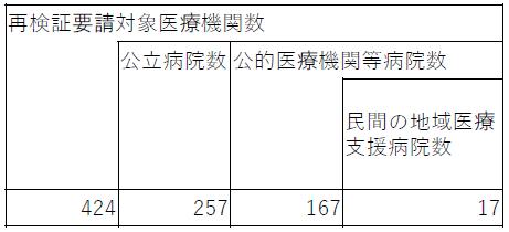 具体的対応方針の再検証の要請対象となる医療機関数(公立病院/公的医療機関等数別)