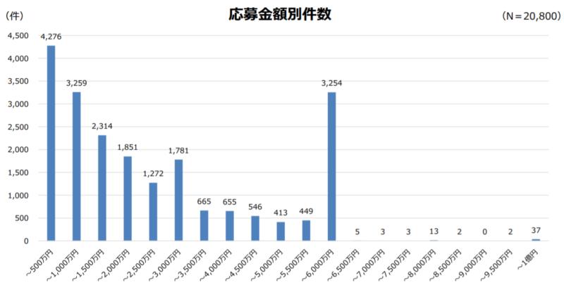 事業再構築補助金の応募金額は1,000万円以下と6,000万円に二極化している様子。