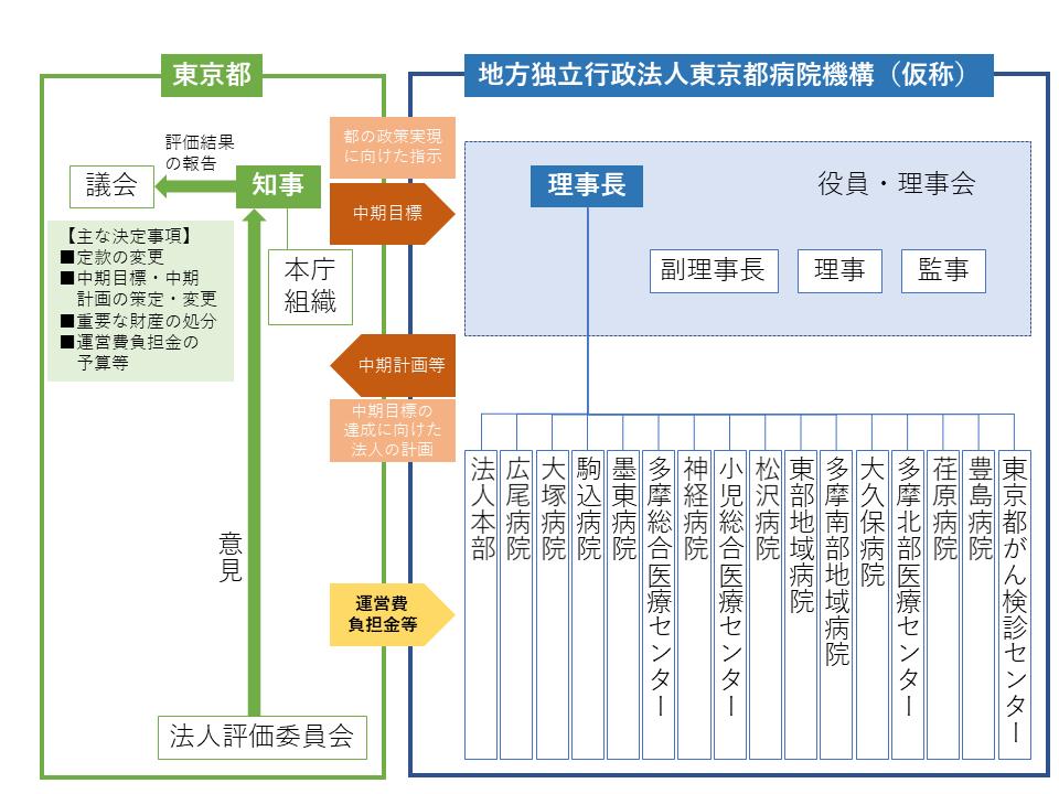 東京都立病院の地方独立行政法人化した際の運営イメージ